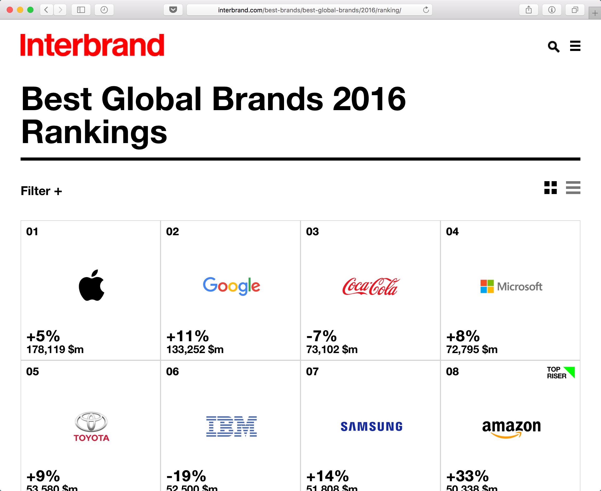 Ranking de marcas da Interbrand