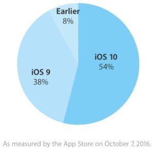 Adoção do iOS 10