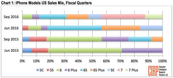 Gráfico de venda de iPhones (CIRP)