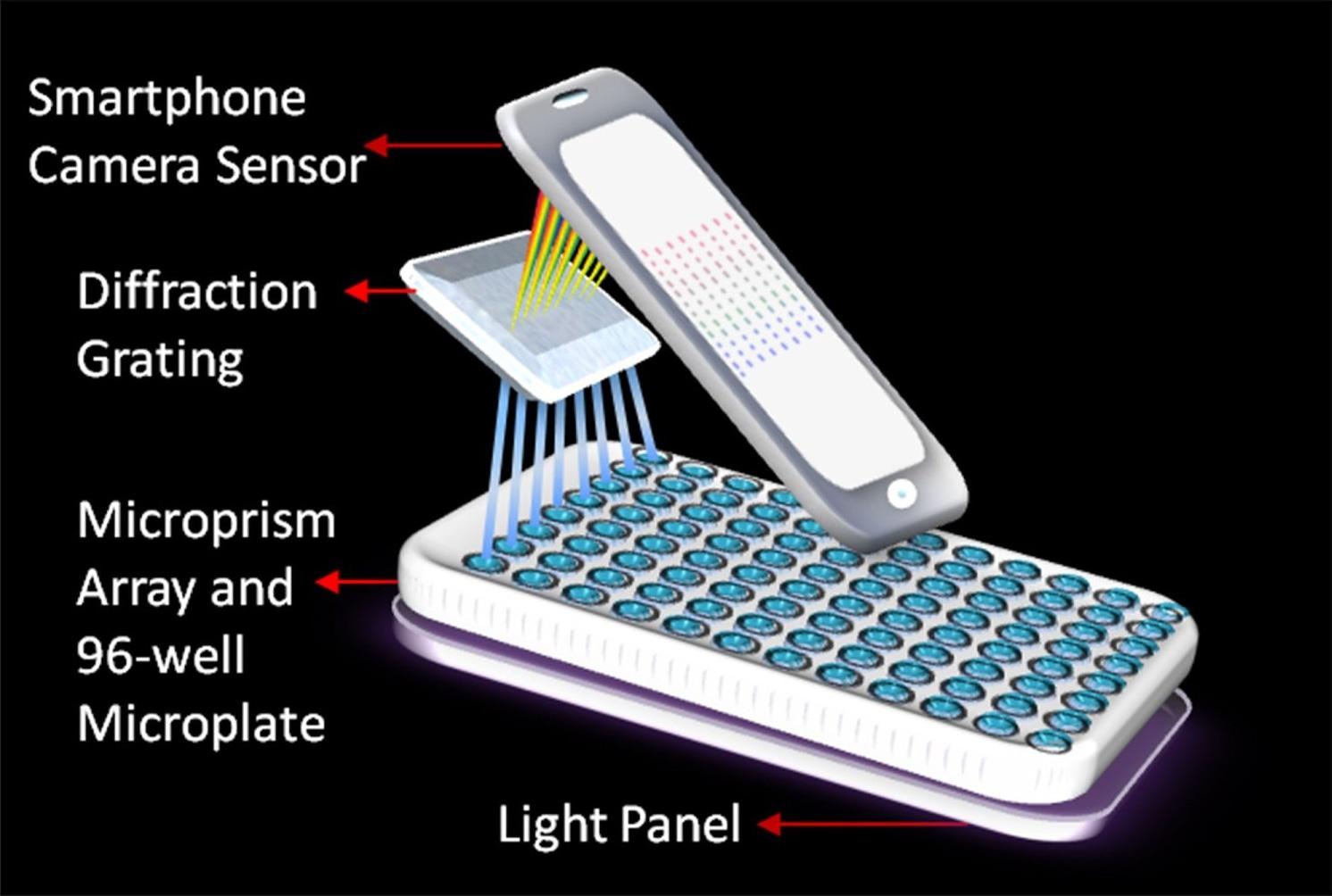 Ilustração de um smartphone como espectrômetro