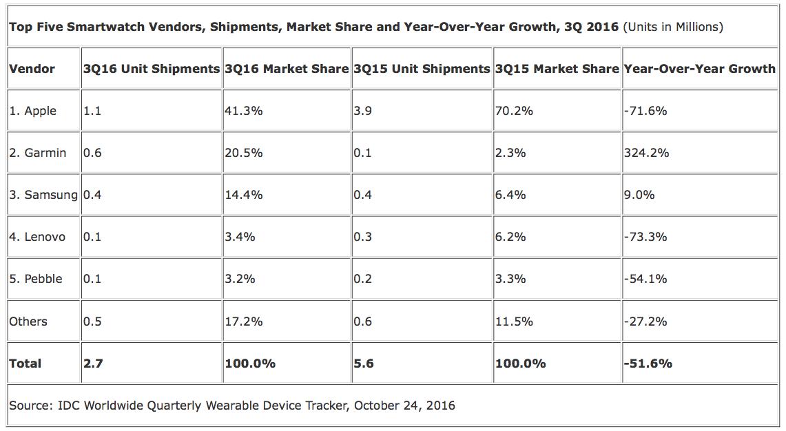 Vendas de smartwatches no terceiro trimestre de 2016