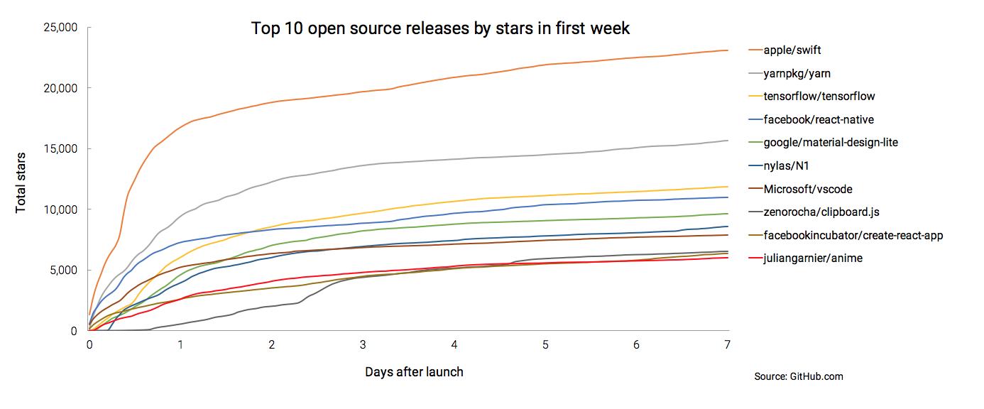 Gráfico do GitHub