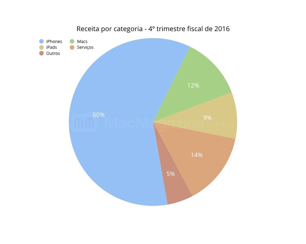 Gráficos do FQ4 2016 da Apple