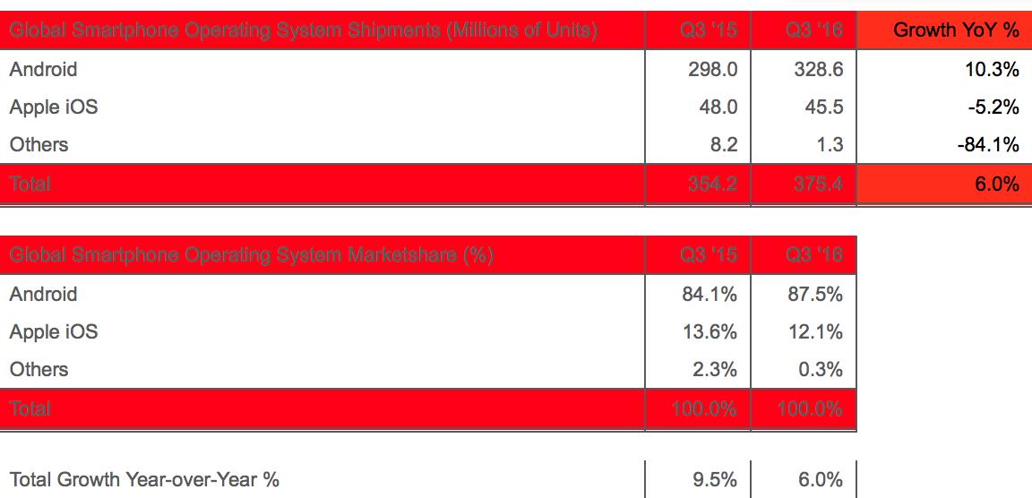 Desempenho das plataformas móveis no mercado no terceiro trimestre de 2016