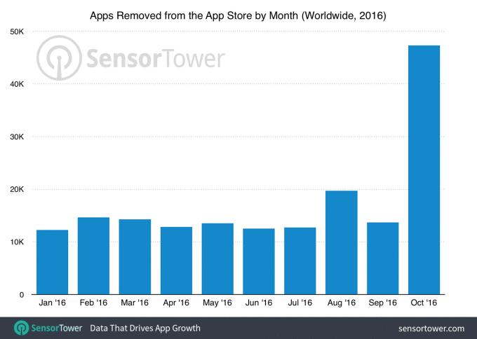 App Store gráfico de remoção de apps