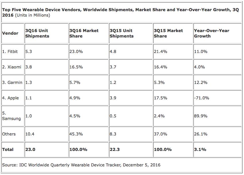 Ranking de venda de dispositivos vestíveis da IDC