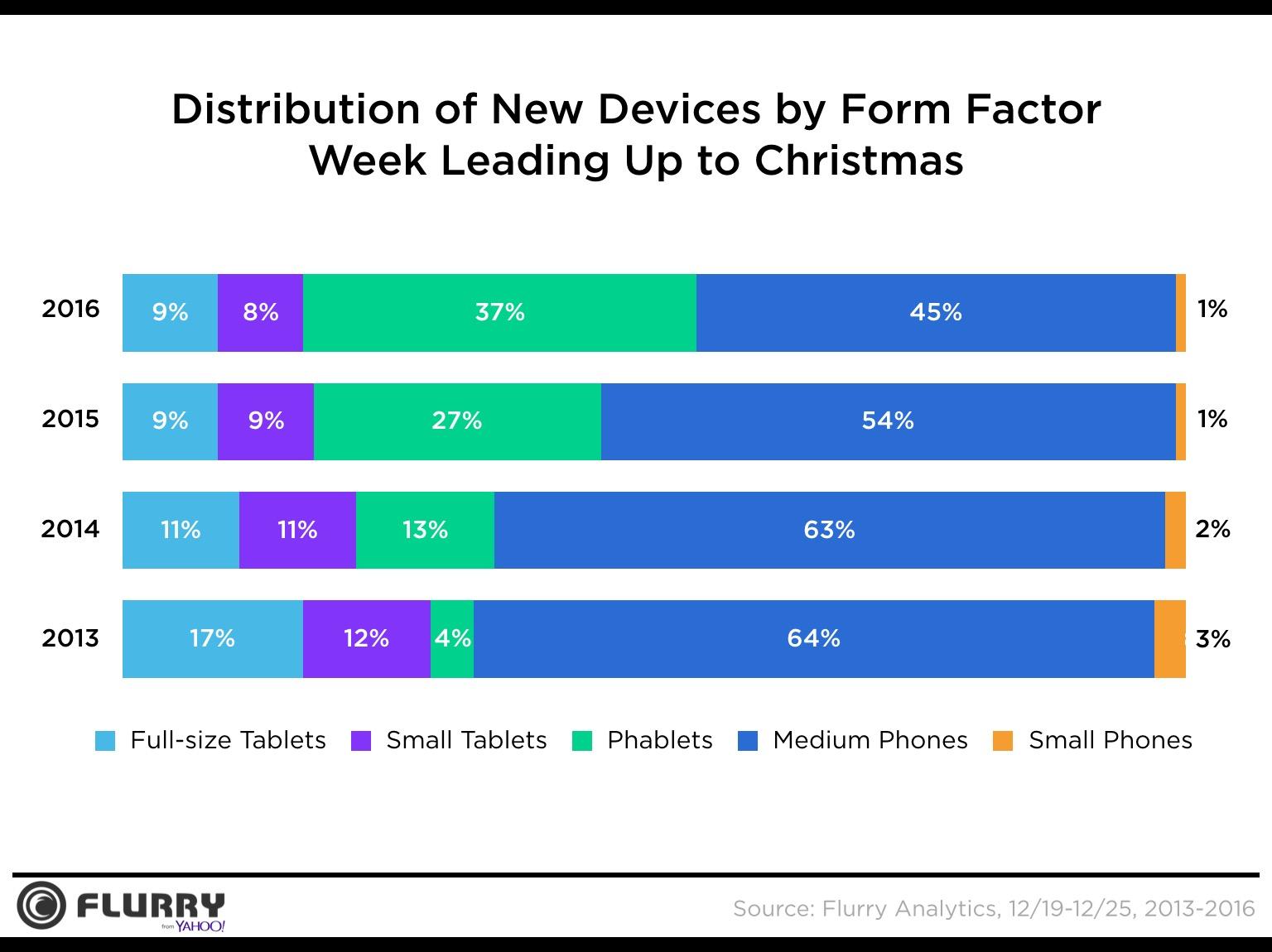 Gráfico da Flurry com a ativação de aparelhos no Natal