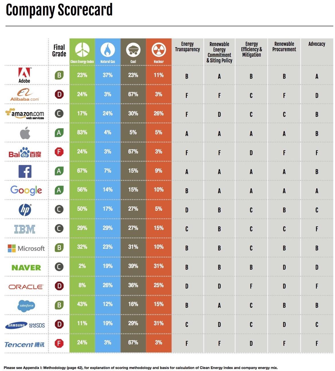 Ranking do Greenpeace com as empresas mais verdes