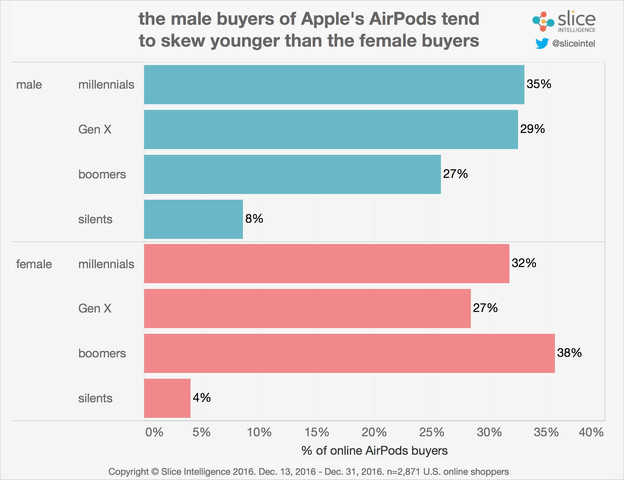 Pesquisa da Slice Intelligence sobre as vendas de AirPods