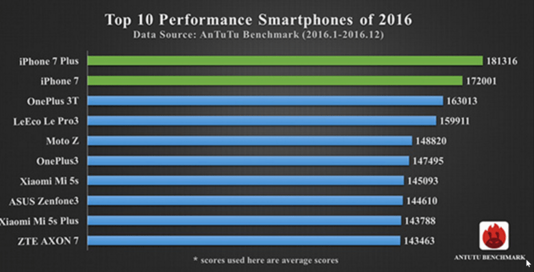 AnTuTu pesquisa iPhones benchmark