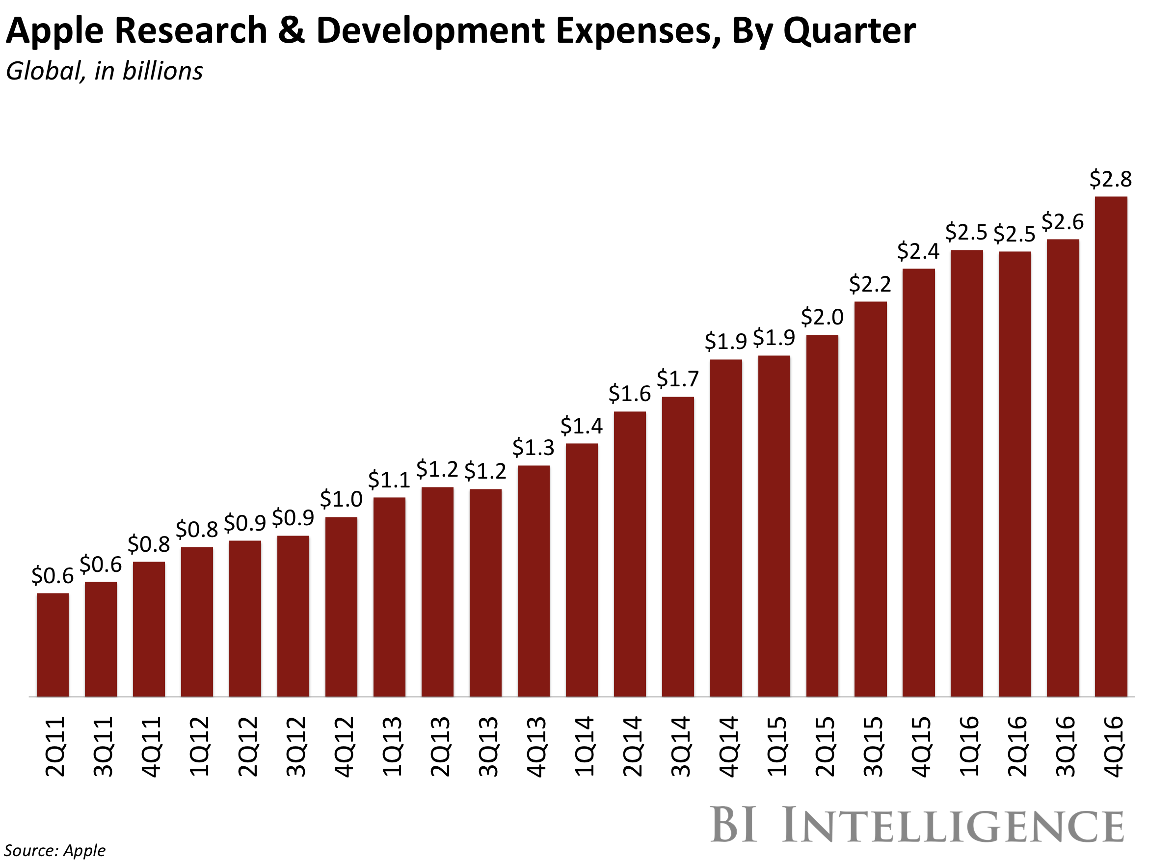 Gráfico: gastos da Apple com pesquisa e desenvolvimento