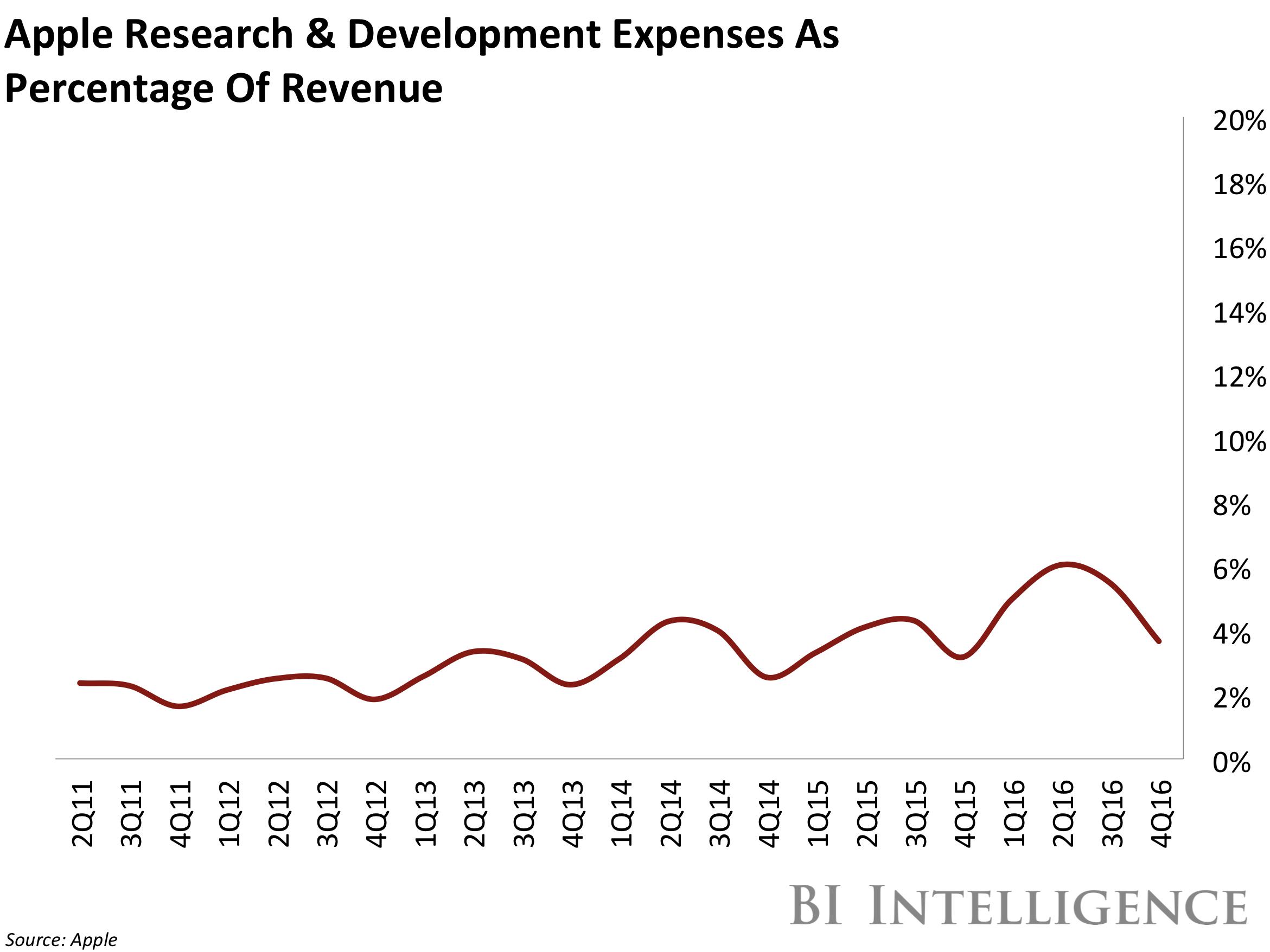 Gráfico: gastos da Apple com pesquisa e desenvolvimento em relação à receita
