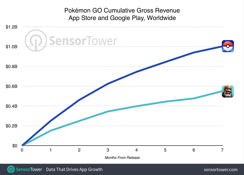 Gráfico com as receitas dos jogos Pokémon GO e Clash Royale