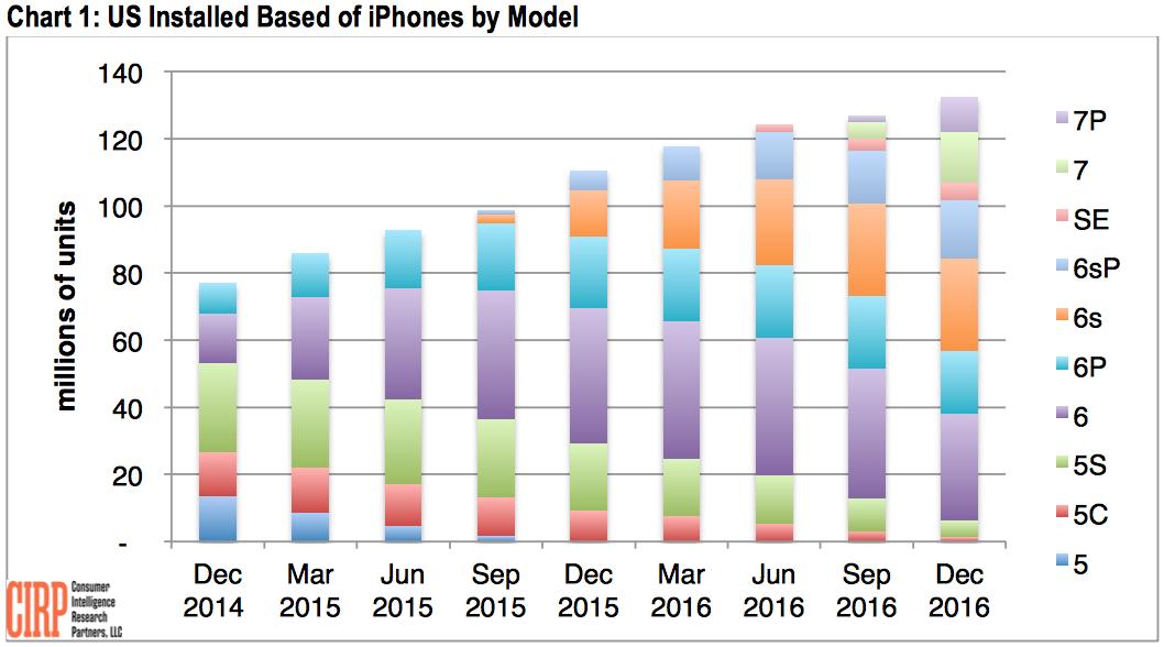 Gráfico da CIRP de iPhones em uso nos EUA