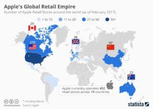 Gráfico de lojas da Apple