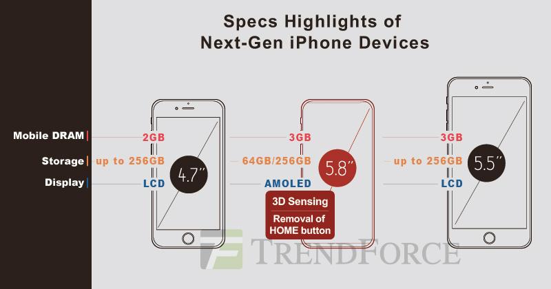 Suposta nova linha de iPhones para 2017
