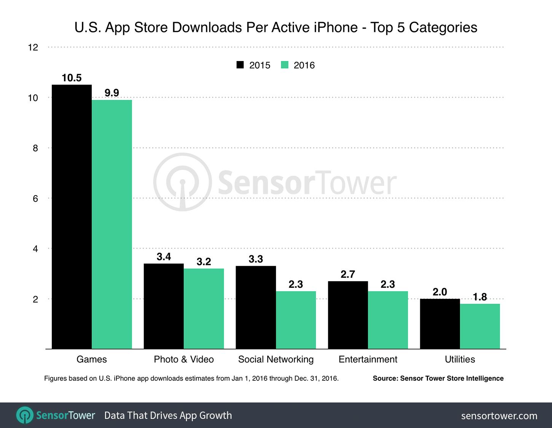 Média de apps instalados por iPhone em 2015/16