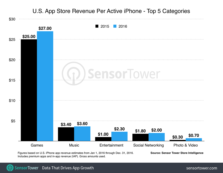 Gasto médio por usuário na App Store em 2015/16