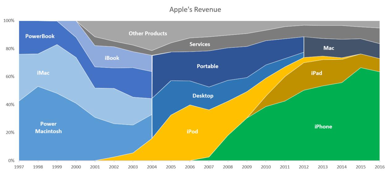 Gráficos do dia: a evolução na divisão das receitas da Apple, de 1997 a 2016