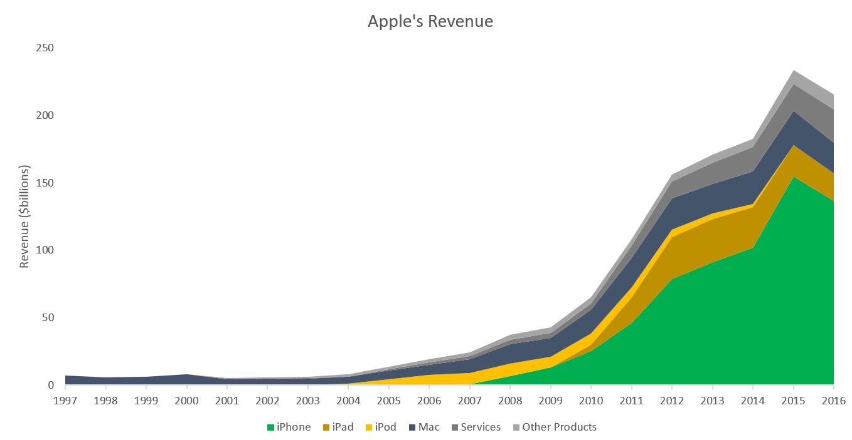 Receitas da Apple