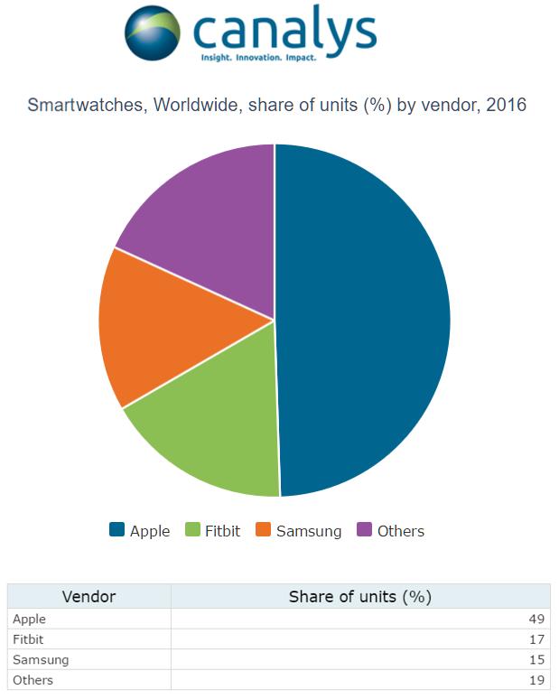 Relatório de smartwatches da Canalys referente ao quarto trimestre de 2016
