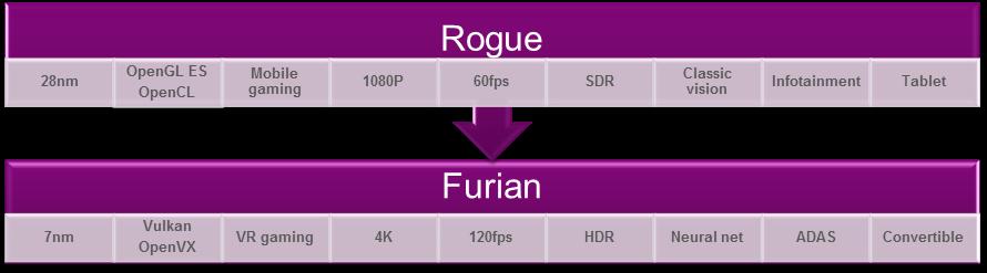 Comparação entre arquiteturas Rogue e Furian