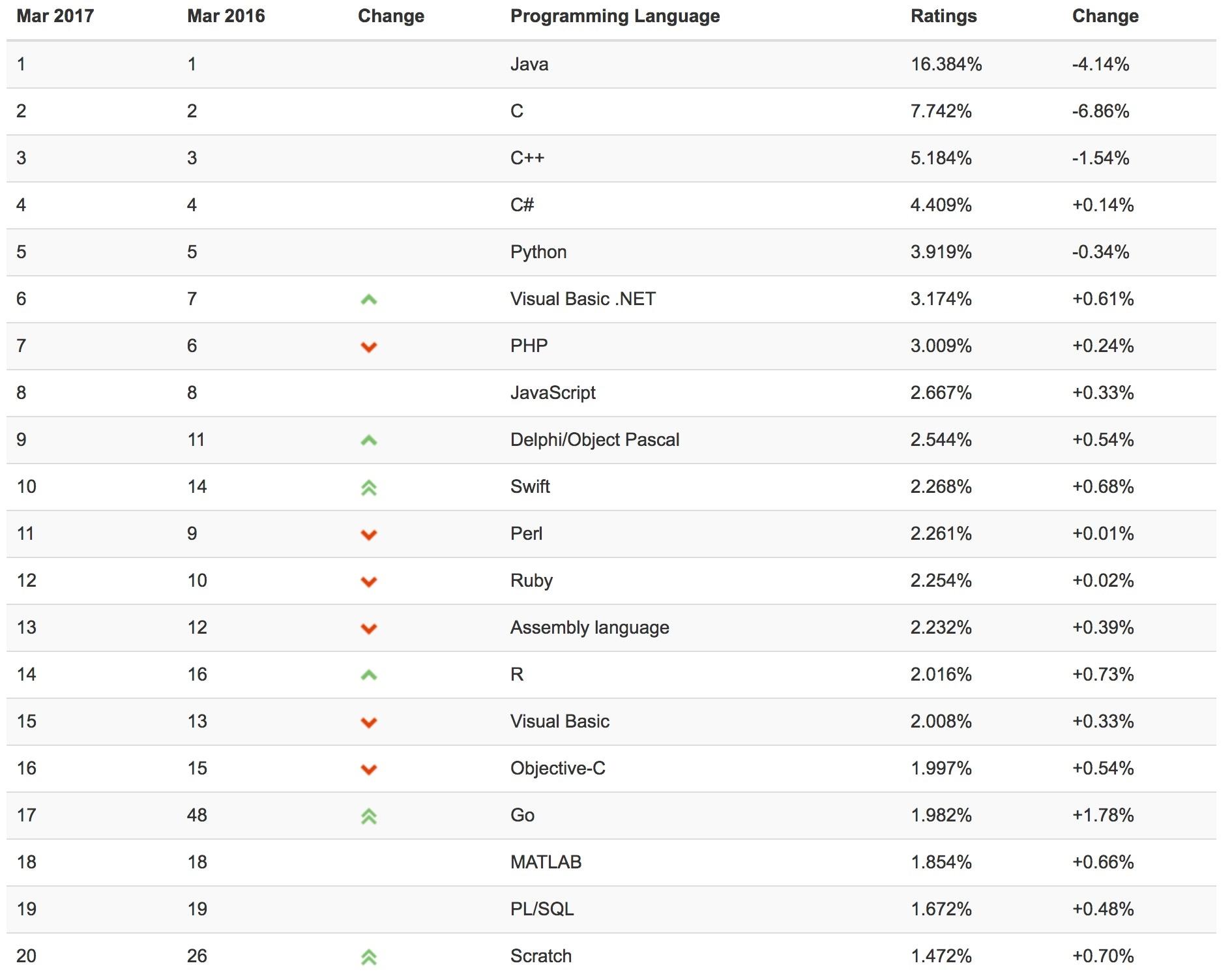 Swift subindo no ranking TIOBE Index