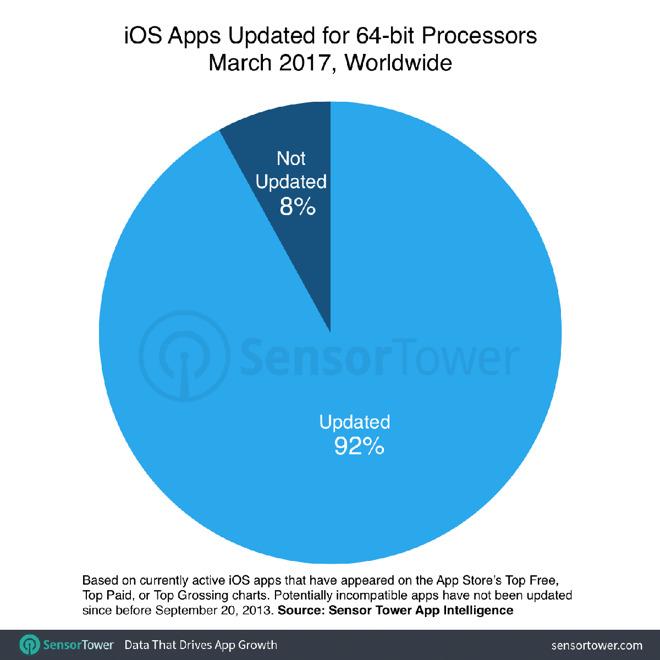 Somente 64bits apps SensorTower