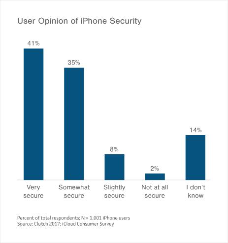 Pesquisa de confiabilidade do iPhone e iCloud