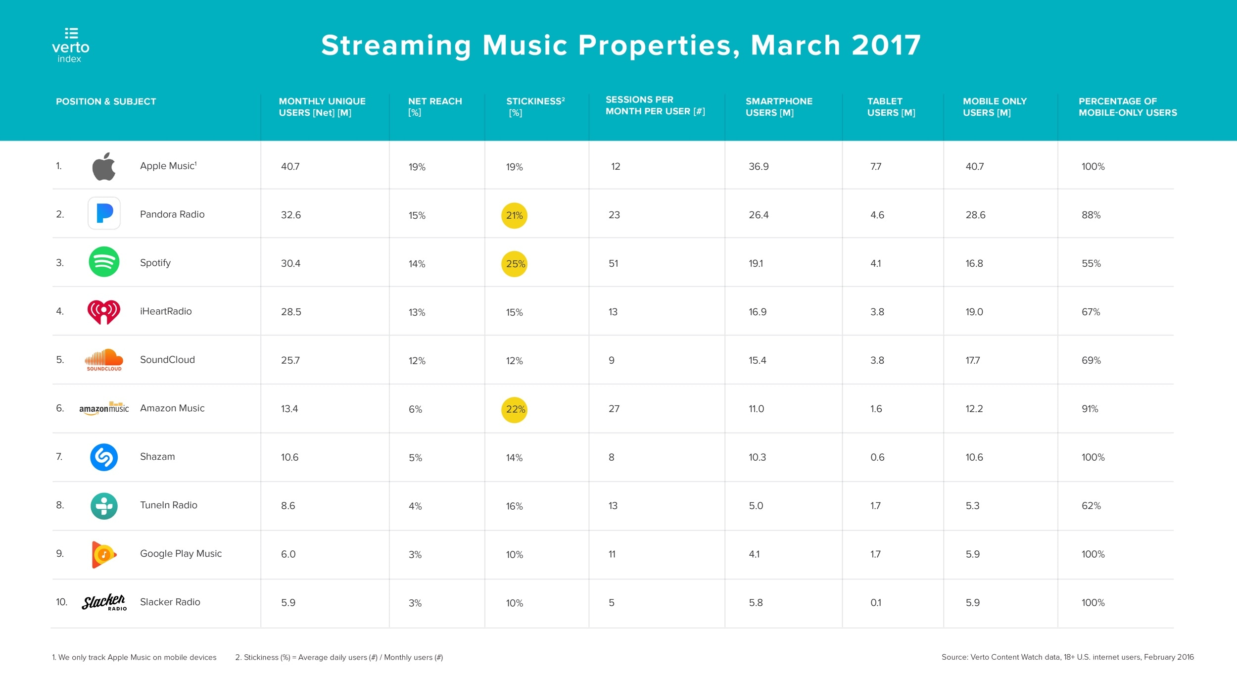 Apple Music Verto análise