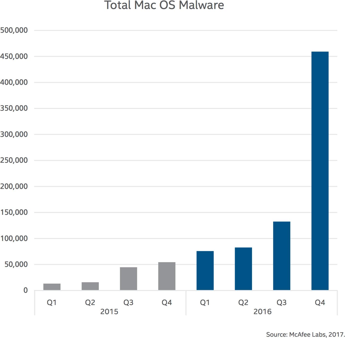 Malwares para macOS
