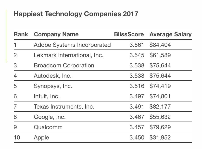 Empresas mais felizes