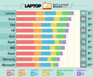 Ranking da Laptop Mag de melhores fabricantes de notebooks, 2017