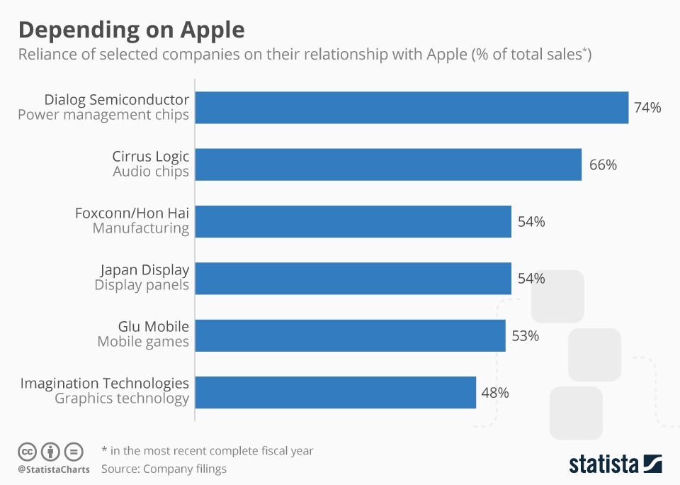 Gráfico de dependência da Apple
