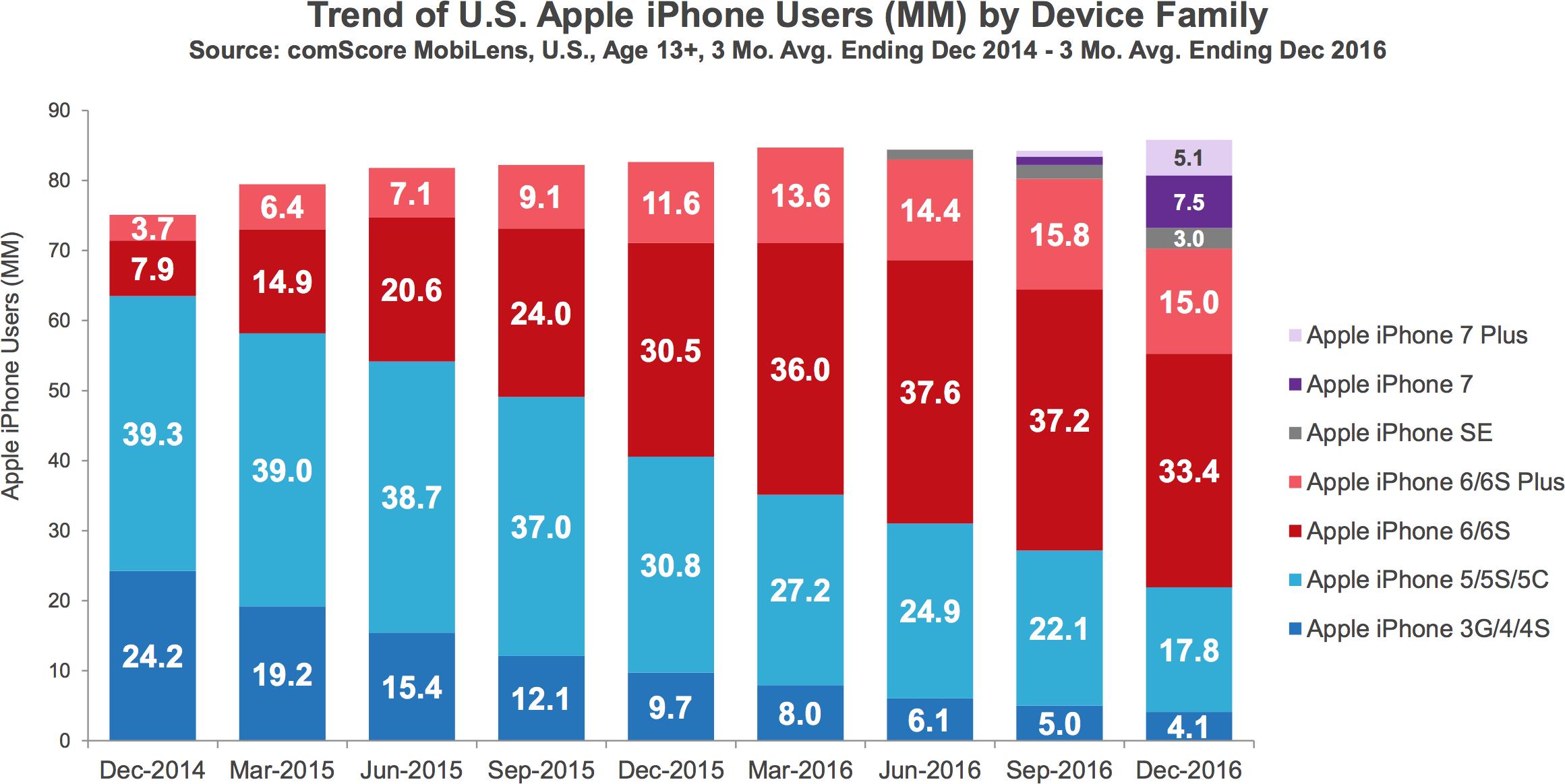 Número de iPhones em uso nos Estados Unidos ao longo dos anos