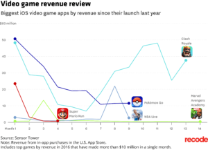 Jogos Top rentáveis de 2016 a 2017