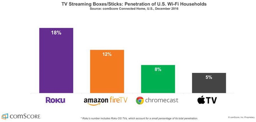 Penetração da Apple TV