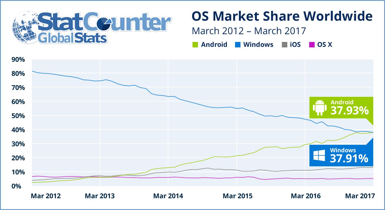 Android supera Windows