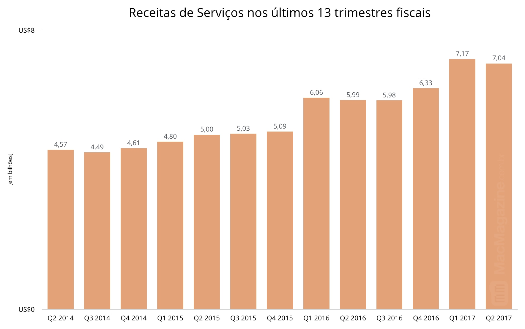 Gráficos do segundo trimestre fiscal de 2017 da Apple