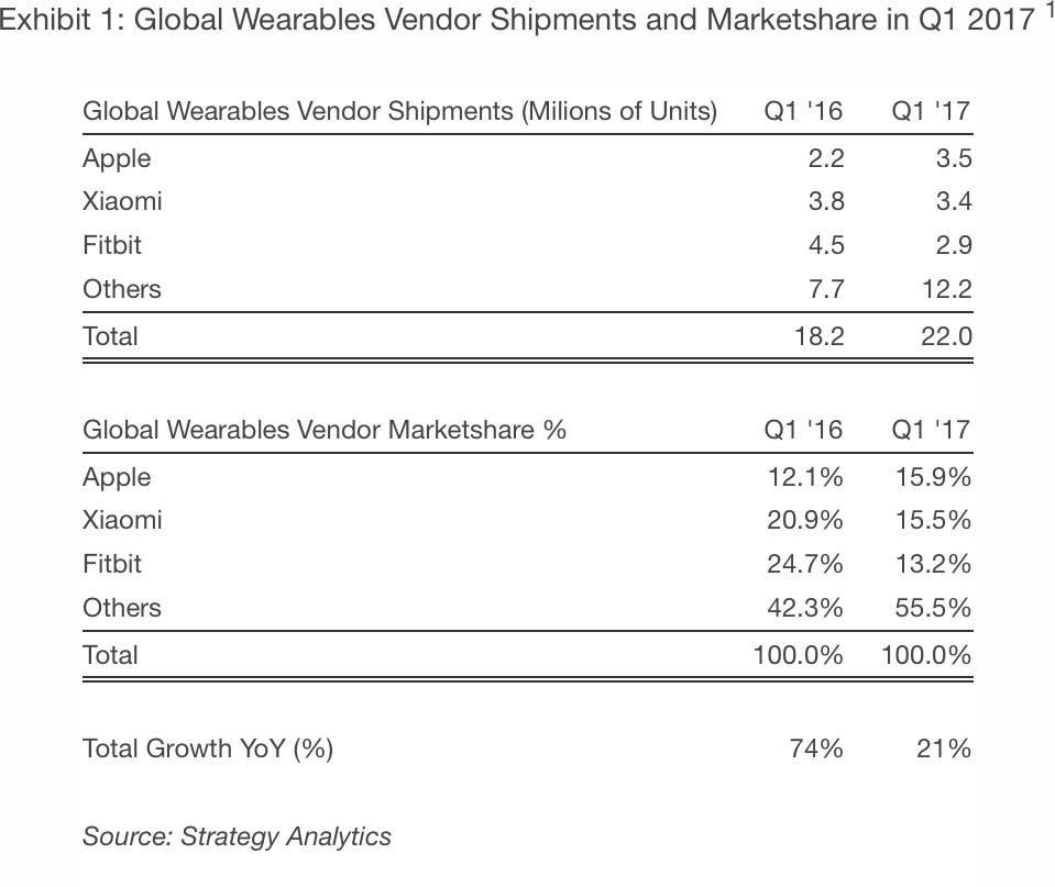 Análise da Strategy Analytics para o mercado de wearables (primeiro trimestre de 2017)