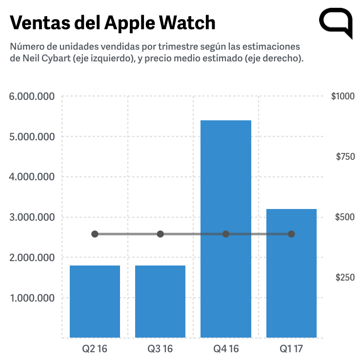 Vendas Apple Watch