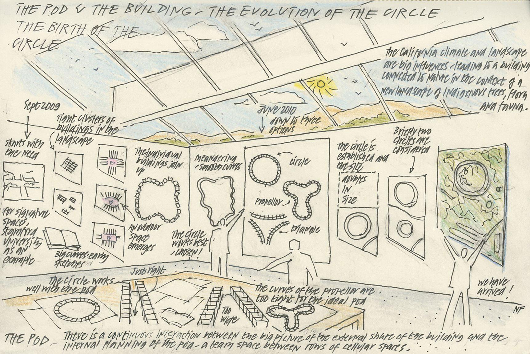 Esboços de Norman Foster no processo de concepção do prédio principal do Apple Park