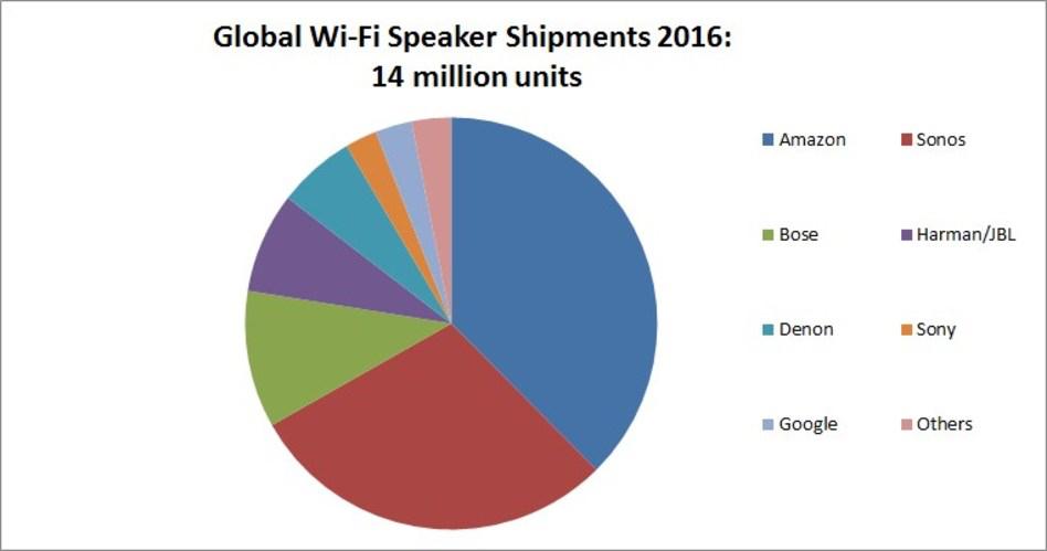 Relatório da Strategy Analytics acerca do mercado de alto-falantes WiFi