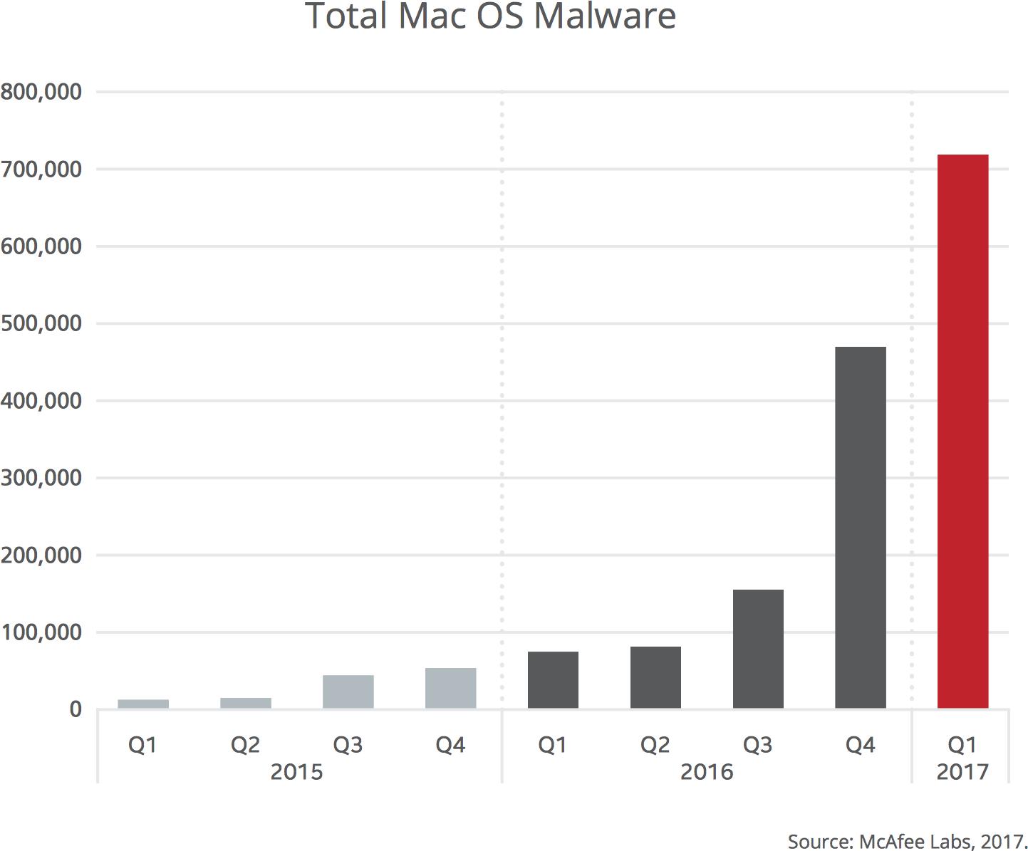 Levantamento da McAfee com crescimento do número de malwares para Mac