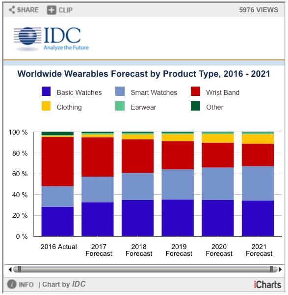 Pesquisa sobre o mercado de vestíveis