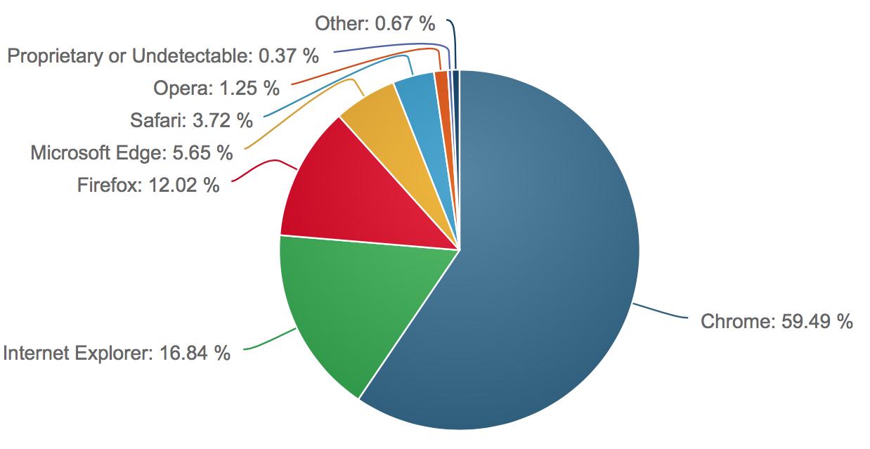 Levantamento de fatia de mercado de sistemas operacionais e navegadores da NetMarketShare, junho de 2017