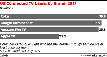 Pesquisa do mercado de set-top-boxes da eMarketer