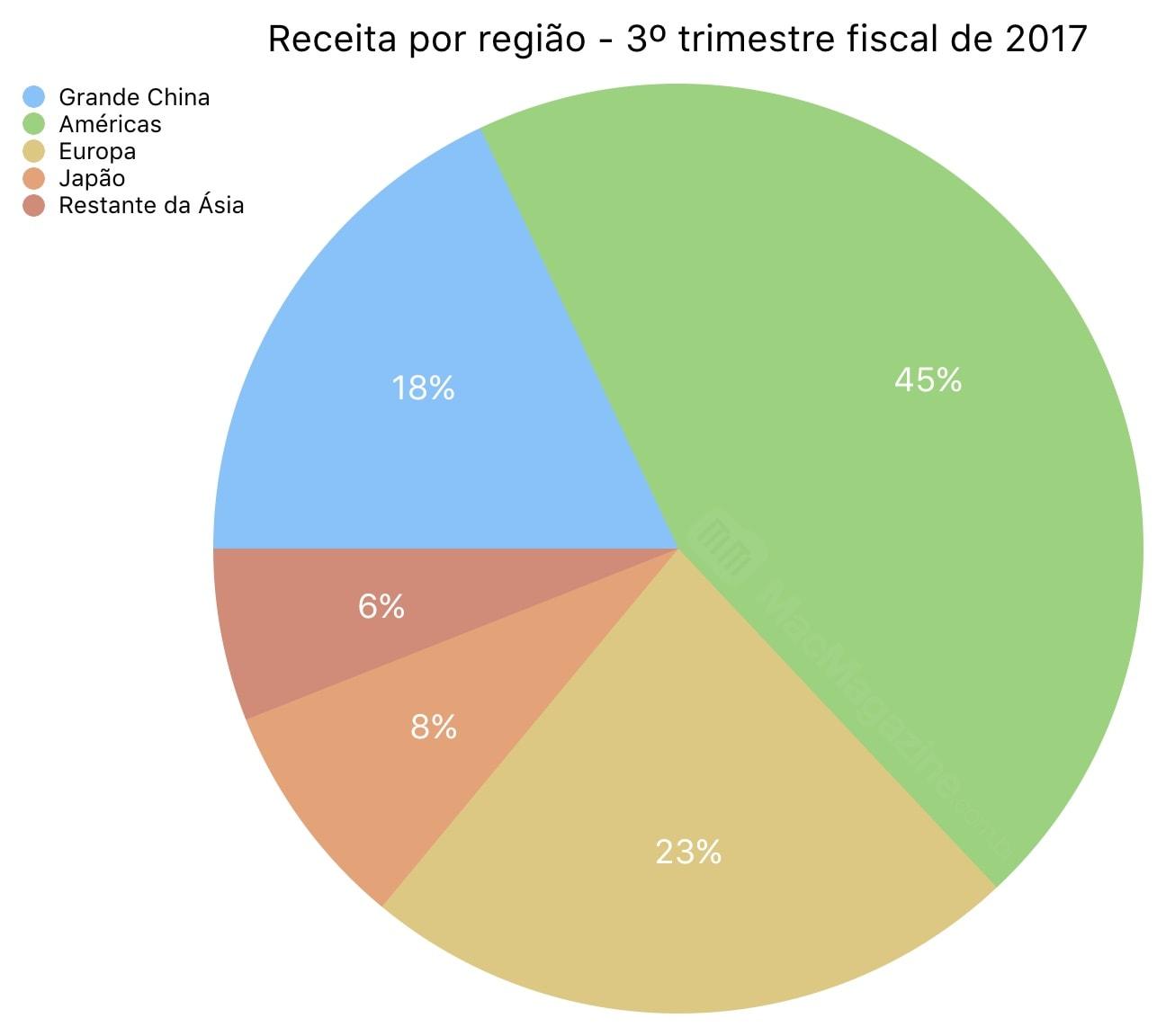 Gráfico - FQ3 2017
