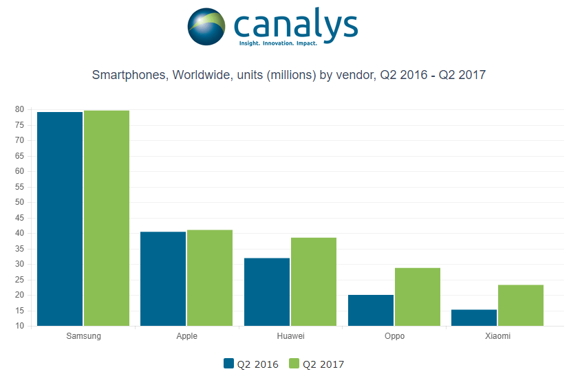 Gráfico com as maiores fabricantes de smartphones do mundo