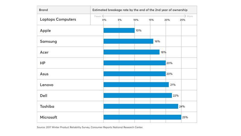 Pesquisa de confiabilidade de laptops e tablets da Consumer Reports